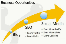 Blog Benefits for Your Business Website