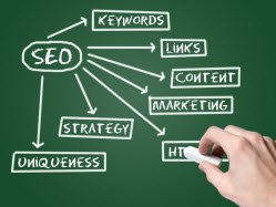 Ranking Your Website Part 1: Keyword Research
