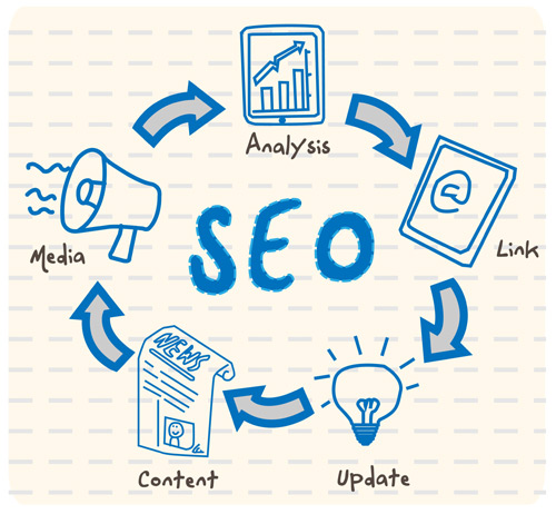7 Things You Should Know About SEO