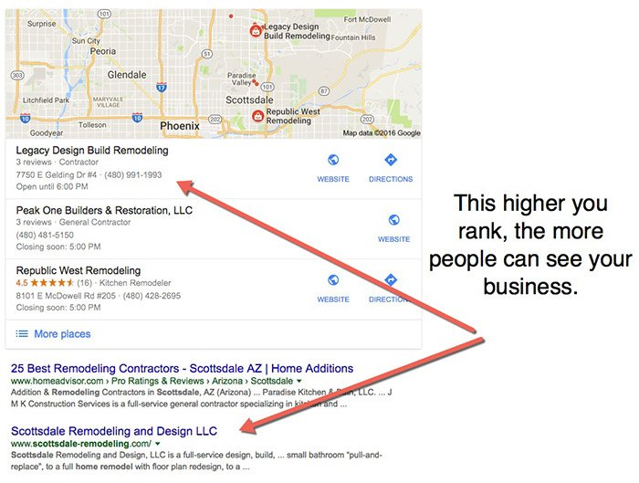 Ranking in Google